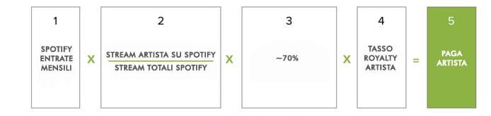 spotify formula